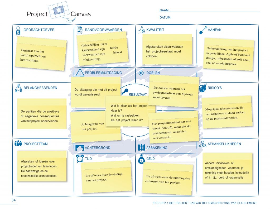 Model Project Canvas